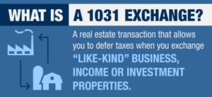 1031 Exchange-Explanation Graphic