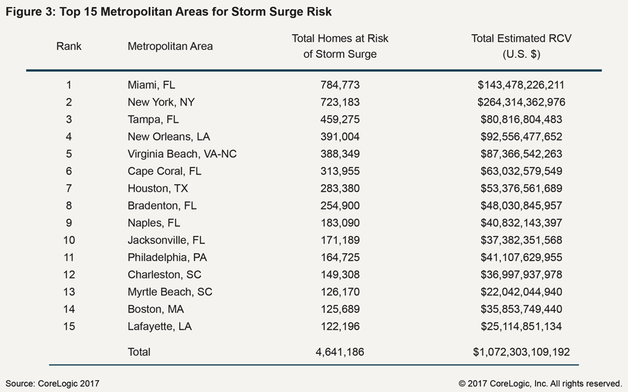 Top 15 Metro Areas At Risk From Hurricane Storm Surge