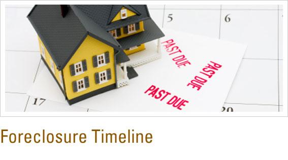 Foreclosure Timeline
